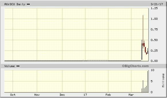 scu_chart