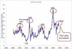 stocks Price to Earnings