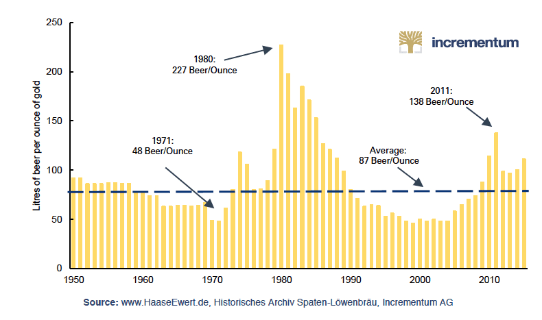 gold beer ratio chart