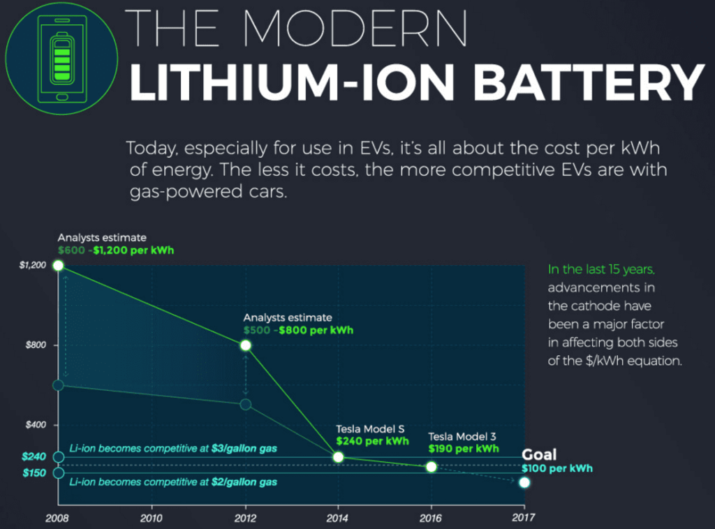 The Modern Lithium Ion Battery