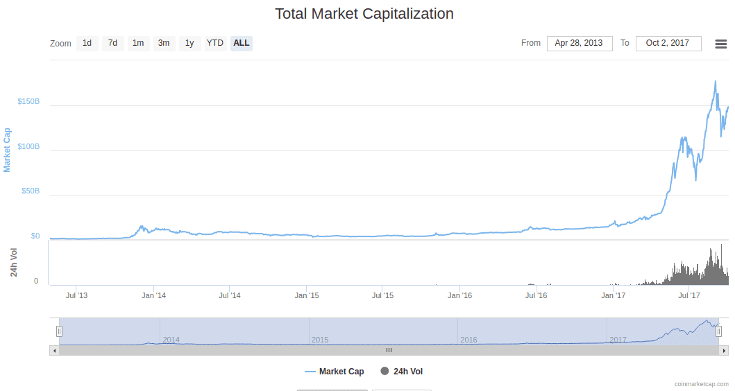 Total Cryptocurrencies Market Cap