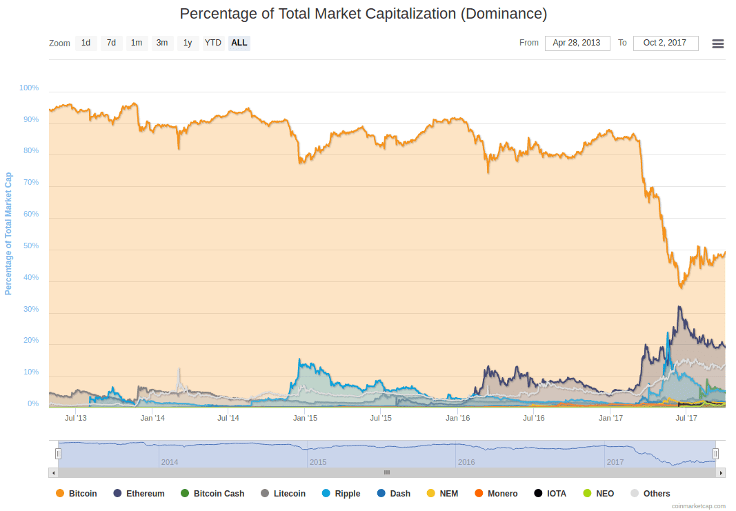 Cryptocurrencies by market share.