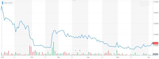 CLS Holdings Stock