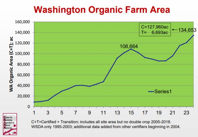 Washington Organic Farm Area