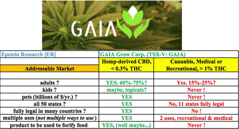 Gaia Grow Corp. (TSX-V: GAIA)