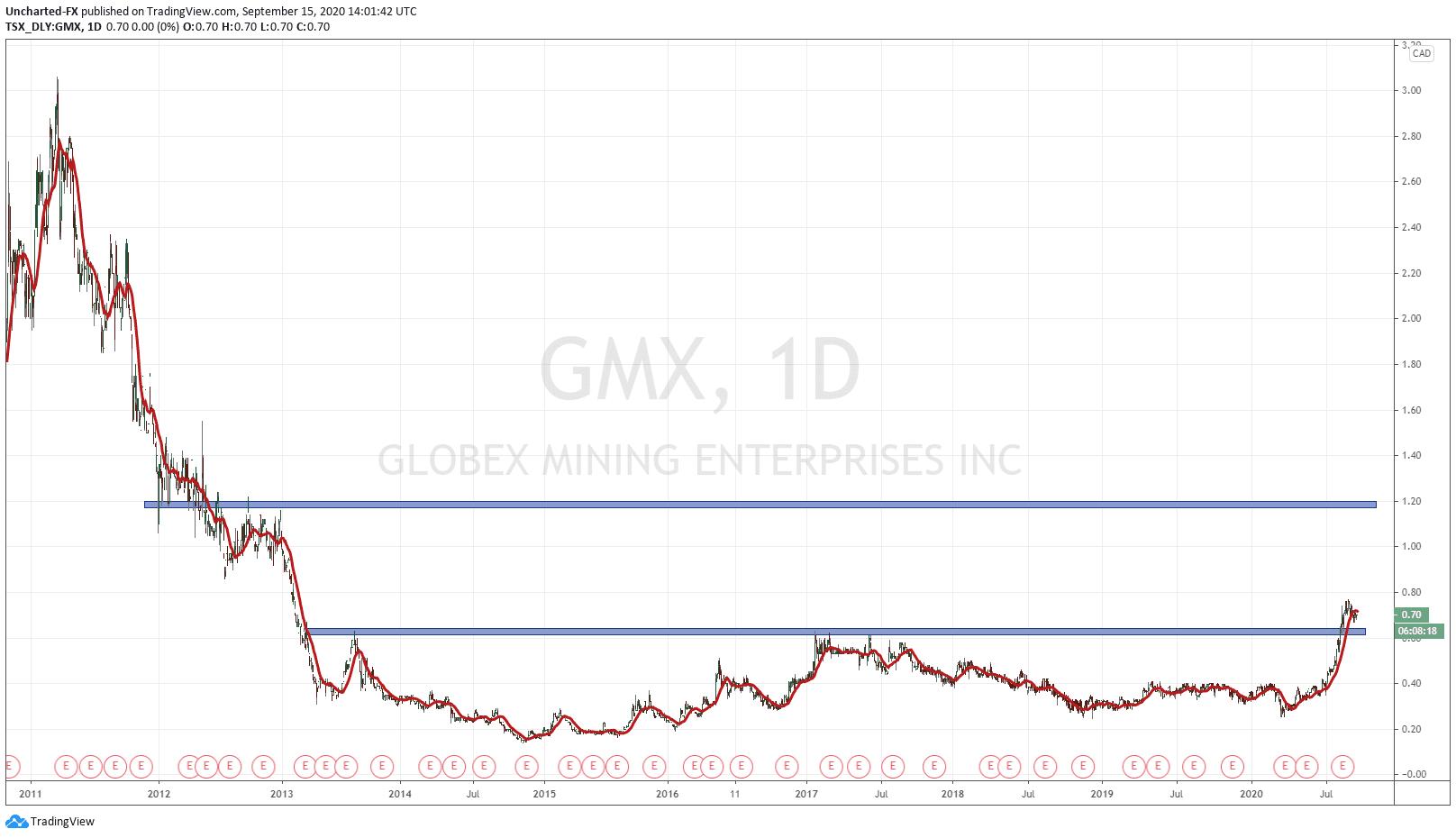 Globex Mining