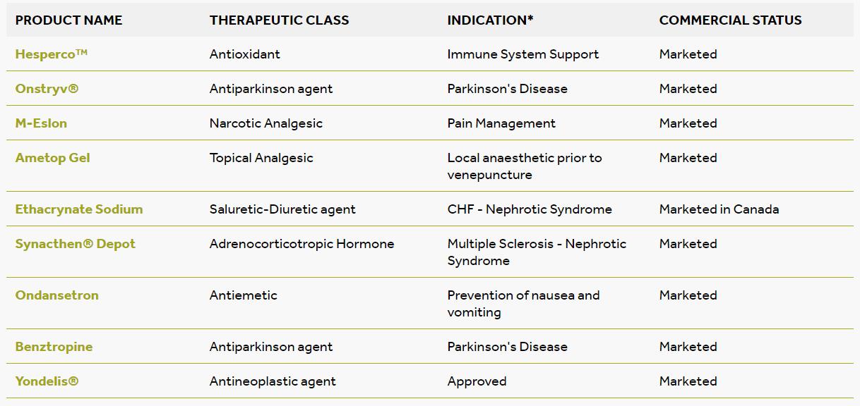 valeo pharma product list
