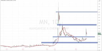 Manganese X