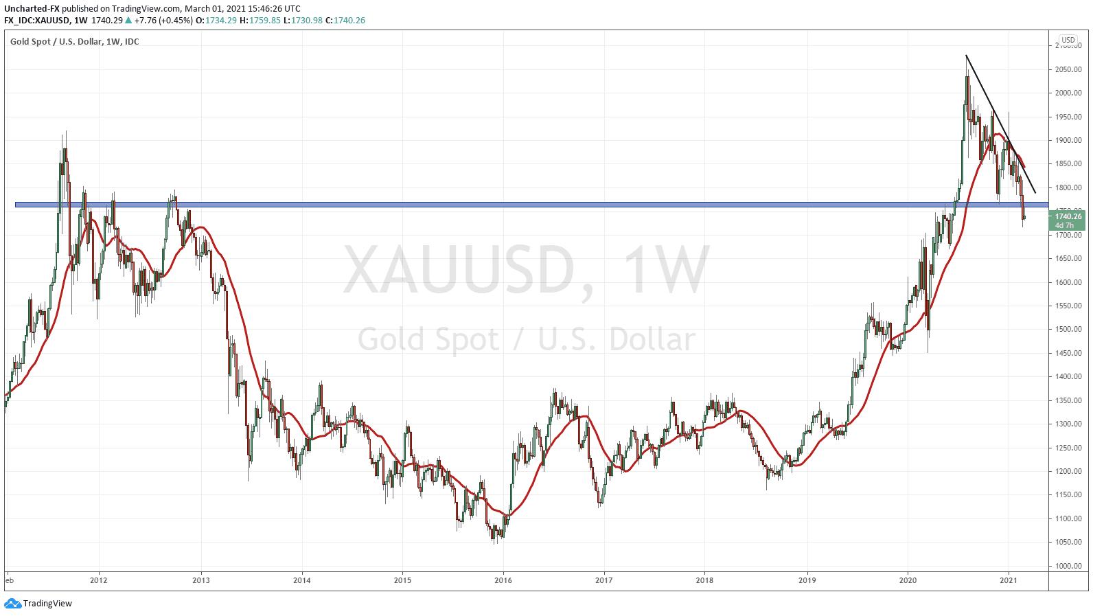 Gold Price Weekly Breakdown