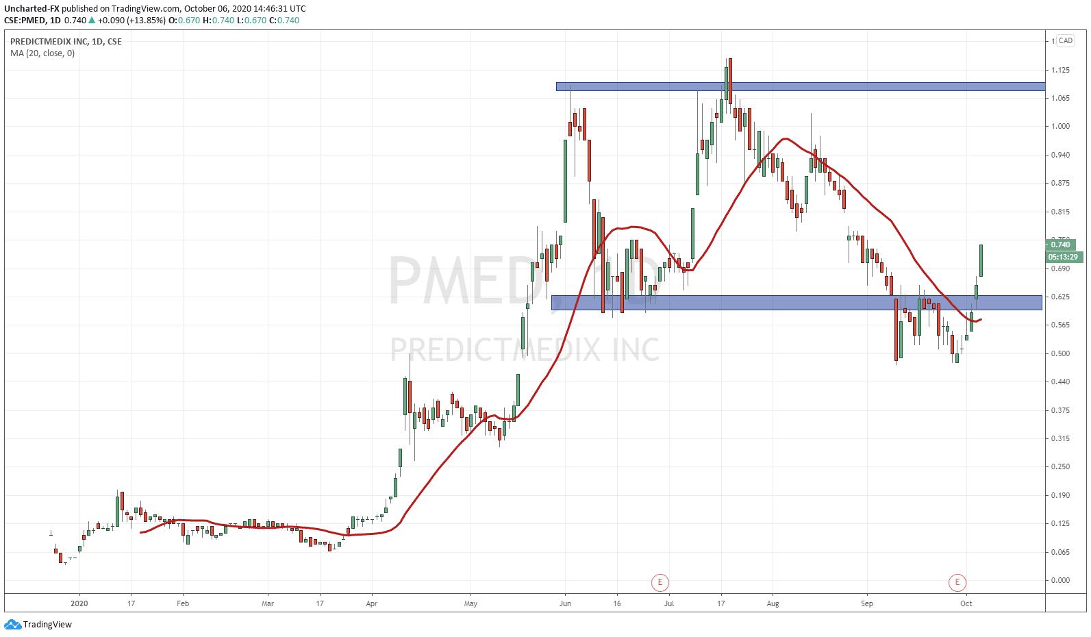 Predictmedix
