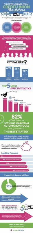 credit-union-marketing-report-survey-results-2016-infographic