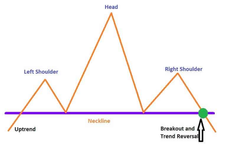Head and Shoulders Pattern - How To Use- Traders-Paradise