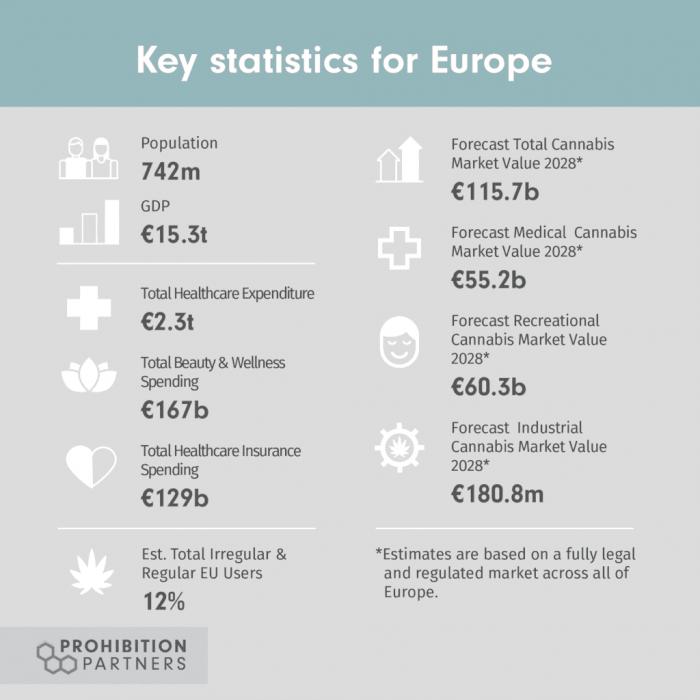 Prohibition Partners, Khiron, Europe, Medical cannabis