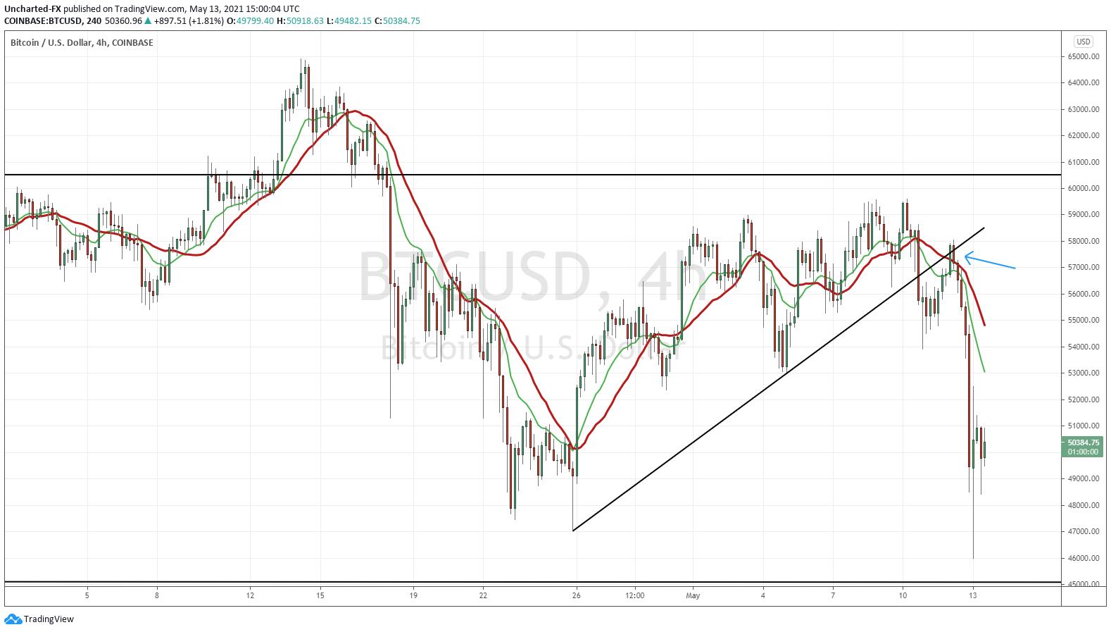 Bitcoin 4 Hour Chart