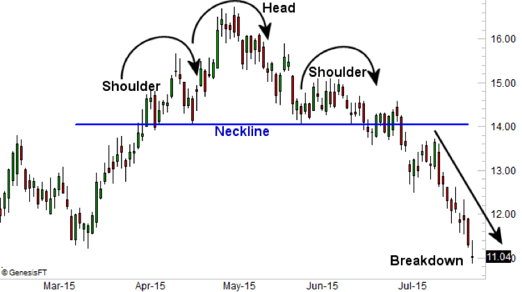 Head and Shoulders - Technical Analysis - Corporate Finance Institute