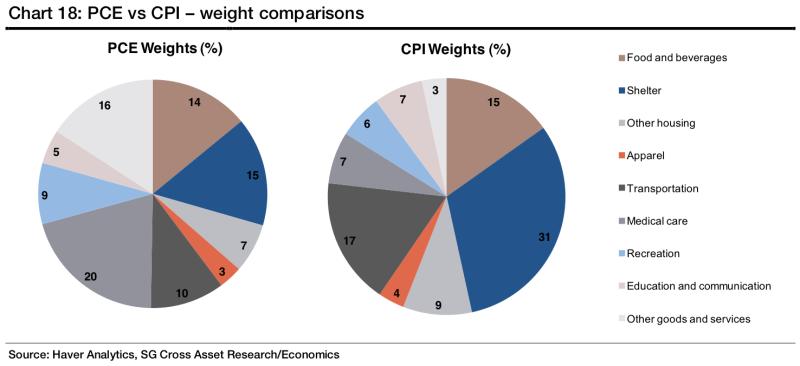 PCE Vs CPI Weight Comparisons
