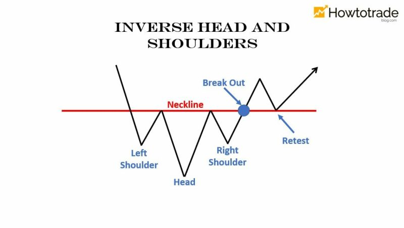 What is Inverse Head and Shoulders Pattern & How To Trade It